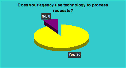 Does your agency use technology to process requests?