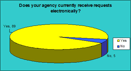 Does your agency currently receive requests electronically?