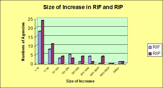 Size of Increase in RIF and RIP
