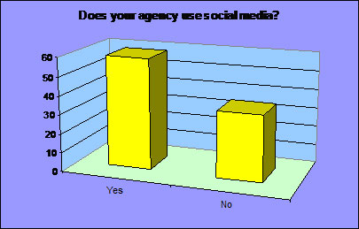 Does your agency uses social media?