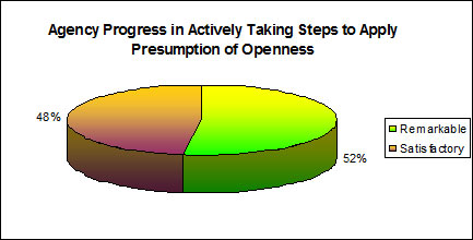 Agency Progress in Actively Taking Steps to Apply Presumption of Openness