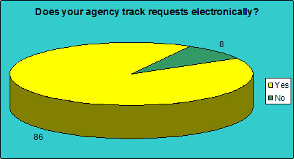 Does your agency track requests electronically?