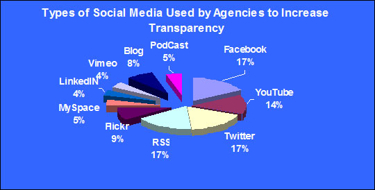 Types of Social Media Used by Agencies to Increase Transparency