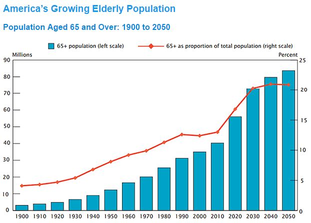 Chart of America's Population Aged 65 and over from 1900 to 2050