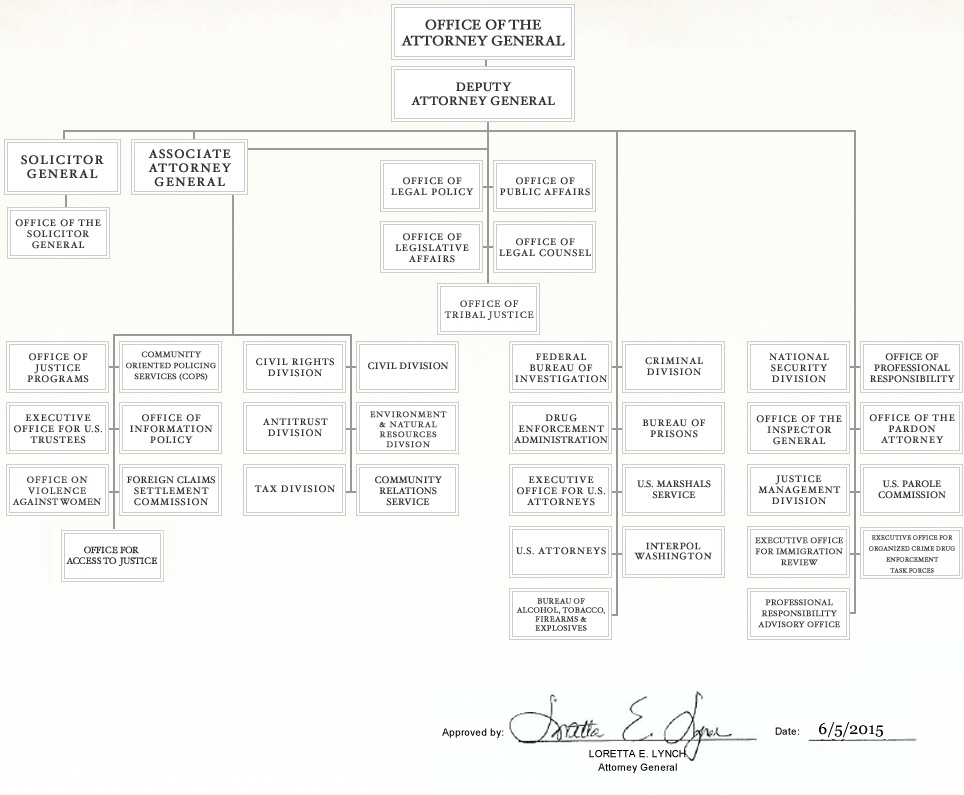 Organization Chart for the U.S. Department of Justice - as approved by Attorney General Loretta E. Lynch on June 5, 2015