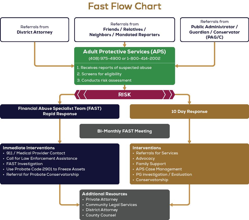 Santa Clara Flow Chart
