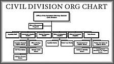 Civil Division Org Chart