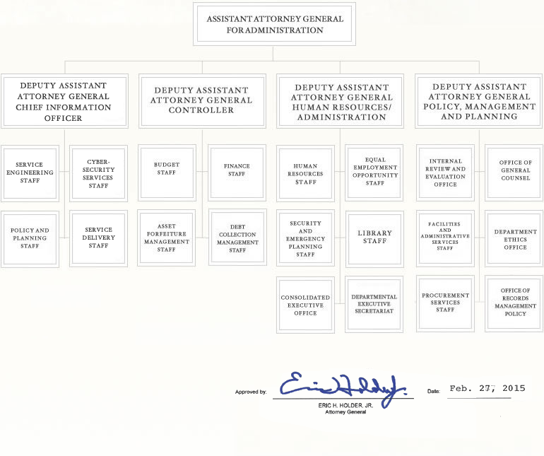 Justice Management Division Organization Chart - Approved by Eric H. Holder Jr., Attorney General, Feb 27, 2015
