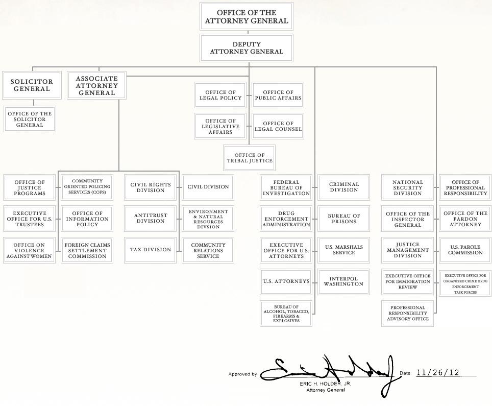Agencies Doj Department Of Justice