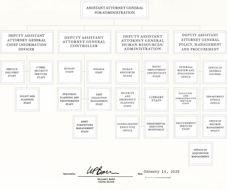 Justice Management Division Organization Chart - Approved by William P. Barr, Attorney General, Jan 14th, 2020