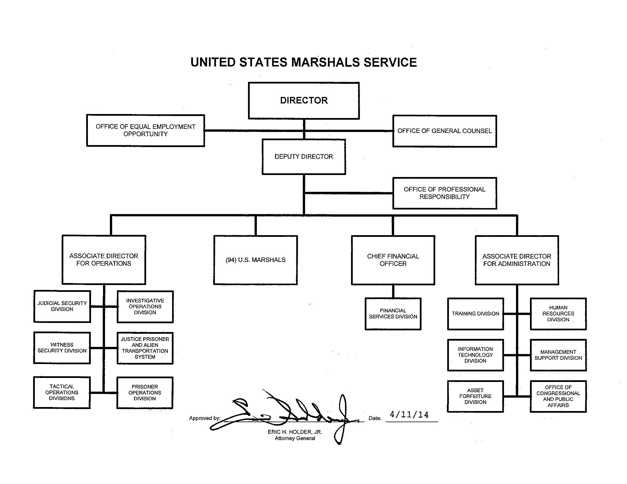 Organization mission and functions manual united states marshals us marshals service organizational chart nvjuhfo Gallery
