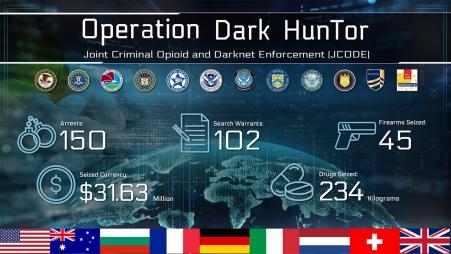International Law Enforcement Operation Targeting Opioid Traffickers on the Darknet