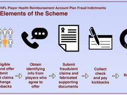 Infographic showing elements of alleged nationwide fraud on a health care benefit program for retired NFL