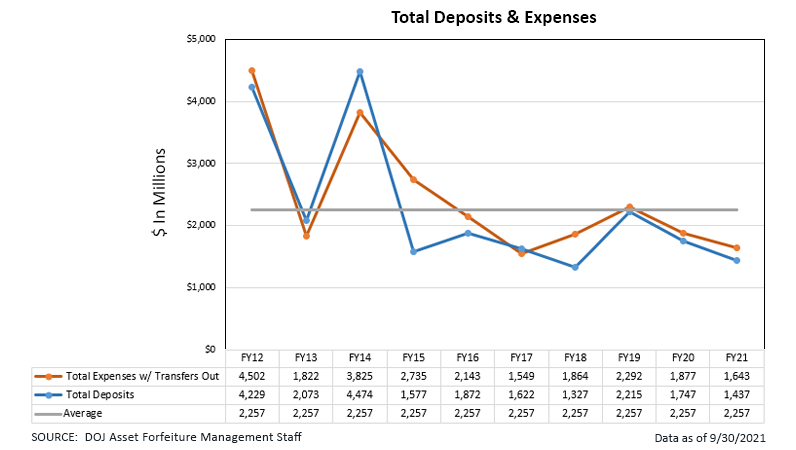 Total Deposit and Expenses
