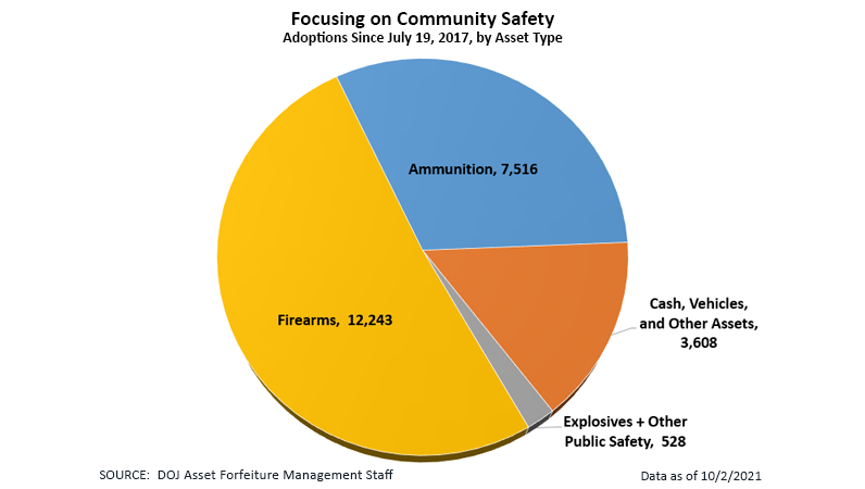 Seizure and Forfeiture Trends, Focusing on Community Safety - Adoptions Since July 19, 2017