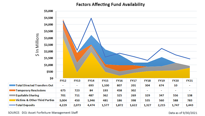 Factors Affecting Fund Availability