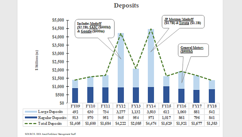 10-yr Summary of Financial Report Data - Deposits