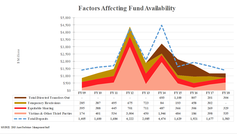 10-yr Summary of Financial Report Data - Factors Affecting Fund Availability