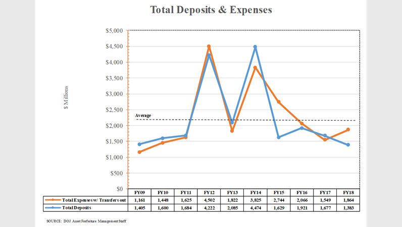 10-yr Summary of Financial Report Data - Total Deposit and Expenses