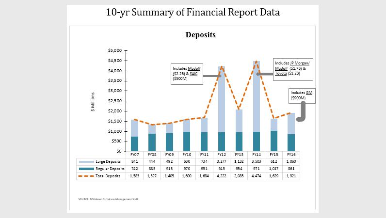 10-yr Summary of Financial Report Data - Deposits