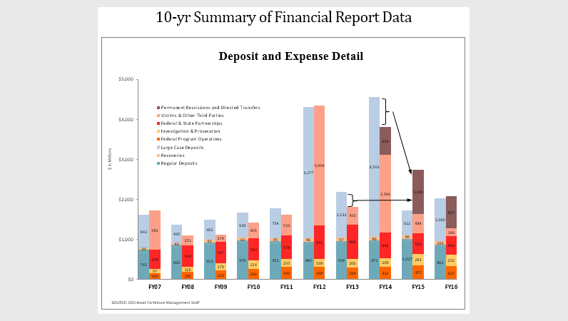 10-yr Summary of Financial Report Data - Deposit and Expense Detail