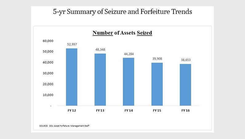 5-yr Summary of Seizure and Forfeiture Trends - Number of Assets Seized