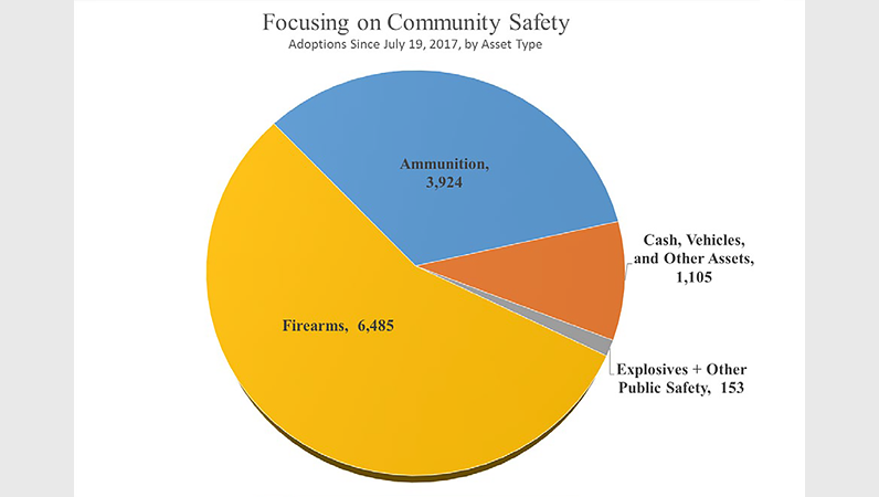 5-yr Summary of Seizure and Forfeiture Trends, Focusing on Community Safety - Adoptions Since July 19, 2017