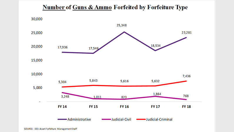 5-yr Summary of Seizure and Forfeiture Trends, Number of Guns & Ammo Forfeited by Forfeiture Type