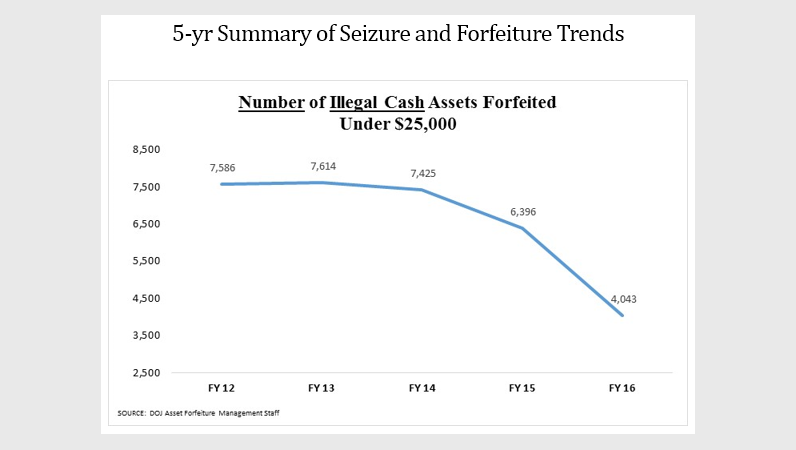 5-yr Summary of Seizure and Forfeiture Trends - Number of Illegal Cash Assets Forfeited Under $25,000