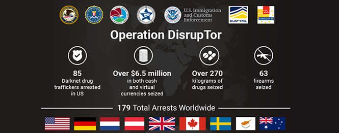 Operation DisrupTor; Seals for USDOJ, FBI, DEA, USPIS, ICE, Europol, EuroJust; 85 Darknet drug traffickers arrested in US; Over $6.5 million in both cash and virtual currencies seized; over 270 kilograms of drugs seized; 63 firearms seized; 179 total arrests worldwide; flags from the US, Germany, the Netherlands, the United Kingdom, Austria, Canada, Sweden, and Australia