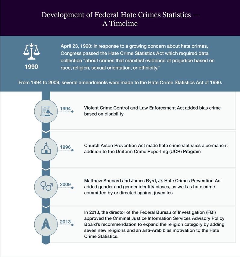 A timeline of the development of Federal hate crimes statistics.