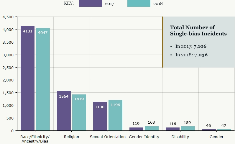 Total Number of Single-bias Incidents