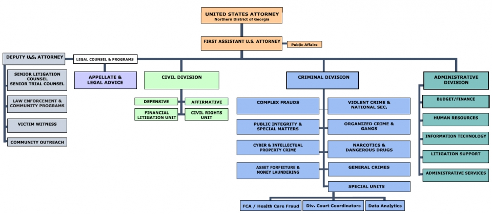 Organizational Chart of Office for NDGA USAO