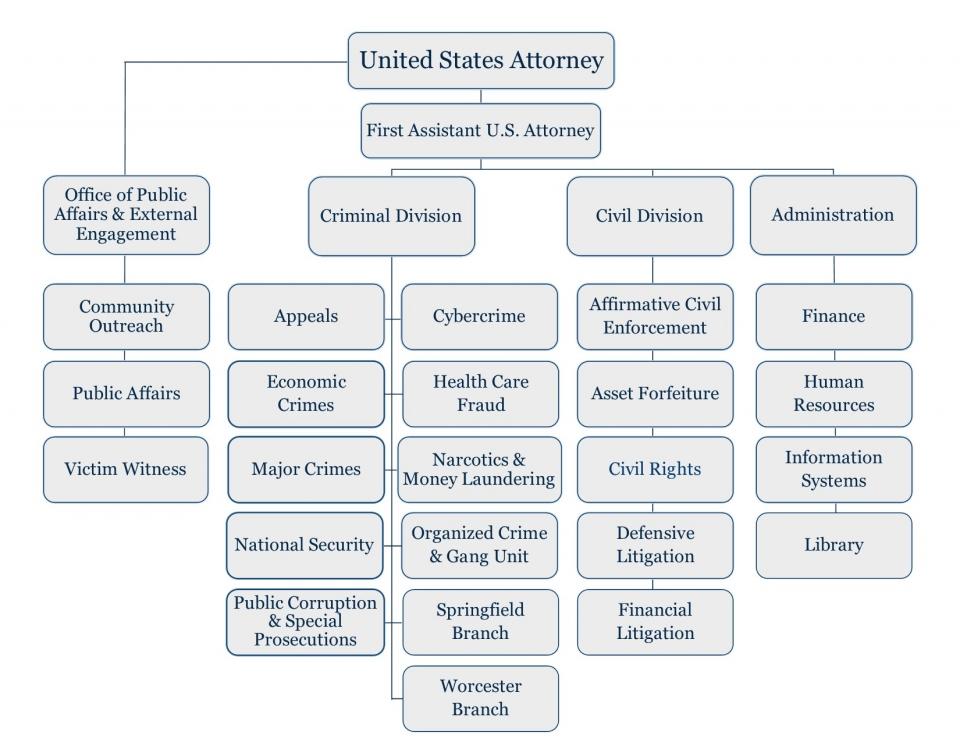 USAO-DMA organization chart