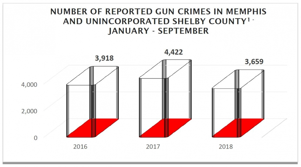 Number of Reported Gun Crimes in Memphis and Unincorporated Shelby County (January to September)