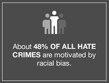 About 48% of all Hate Crimes are motivated by racial bias.