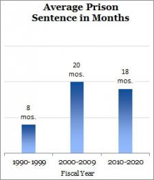 Bar graph showing average prison term in months