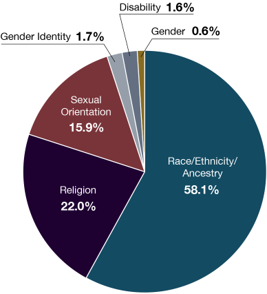 Pie chart of bias motivation categories for single-bias incidents in 2017. Race/Ethnicity/ Ancestry Bias: 58.1%. Religion: 22.0%. Sexual Orientation: 15.9%. Gender Identity: 1.7%. Disability: 1.6%. Gender: 0.6%.