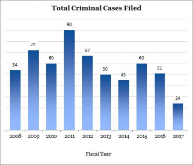 Bar graph showing total criminal cases filed by FY 2008 - 2017