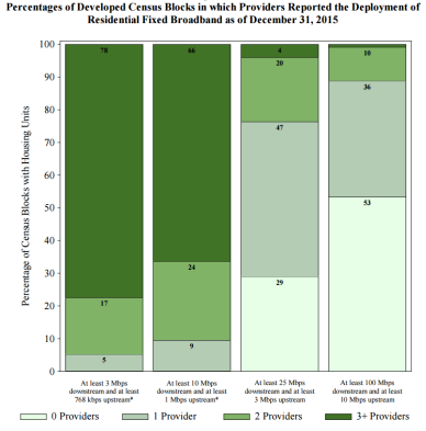 Percentages of Developed Census Blocks in which Providers Reported the Deployment of Residential Fixed Broadband as of December 31, 2015
