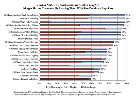 U.S. v Halliburton and Baker Hughes Bar Chart