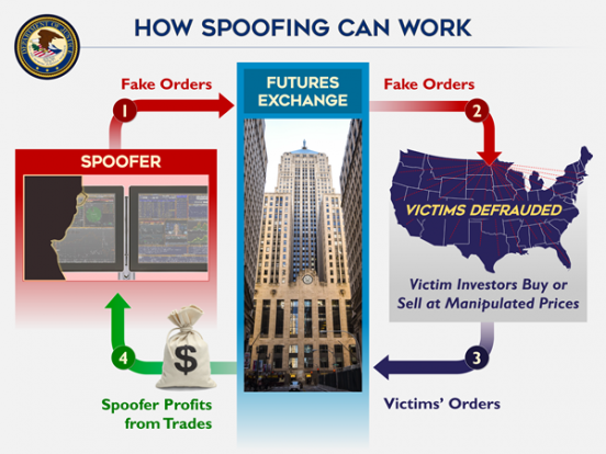 How Spoofing Can Work - Spoofer, Fake Orders, Futures Exchange, Fake Orders, Victims Defrauded, Victim Investors Buy or Sell at manipulated Prices, Victims' Orders Spoofer Profits from Trades
