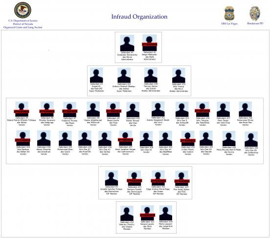 InFraud Organization Chart