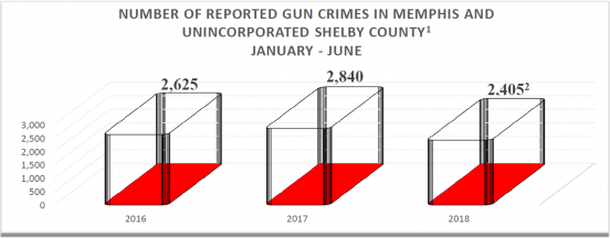 Number of Reported Gun Crimes in Memphis and Unincorporated Shelby County