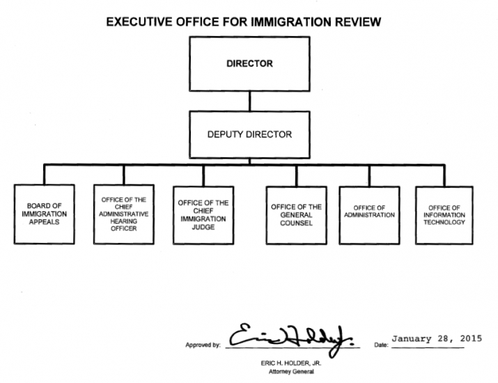 Organization mission and functions manual executive office for immigration review doj - Us courts administrative office ...