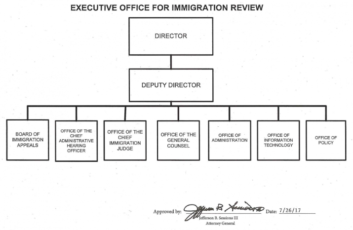 EOIR Org Chart Signed by AG Jefferson B. Sessions III