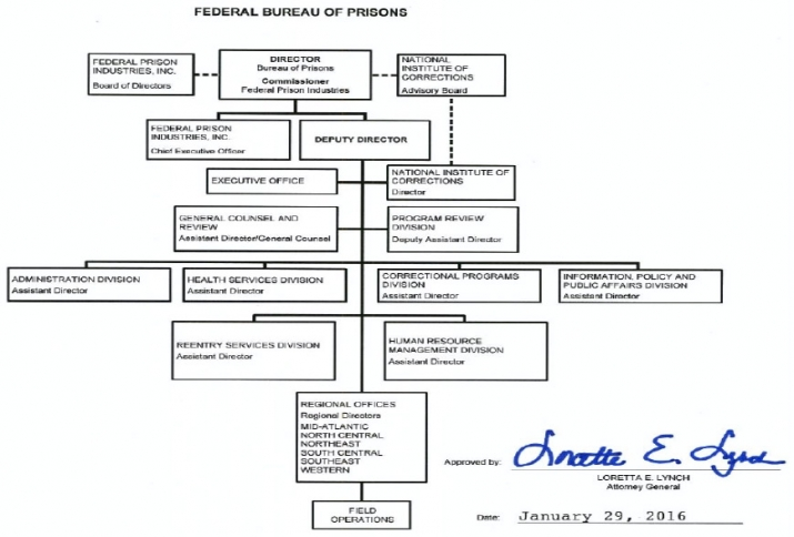Organization, Mission and Functions Manual: Federal Bureau