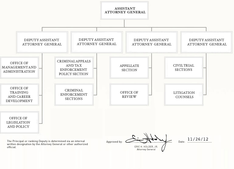 Organization Chart for the U.S. Department of Justice - as approved by Attorney General Eric H. Holder, Jr. on November 26, 2012