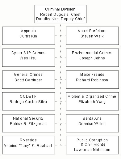 Organizational Chart of Criminal Division